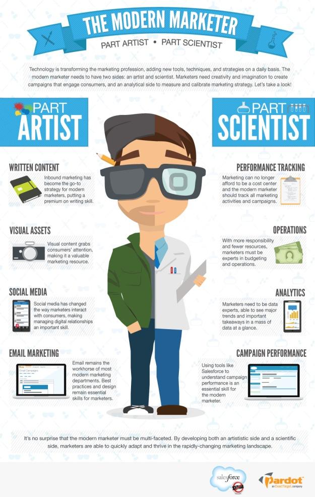professioni comunicazione web